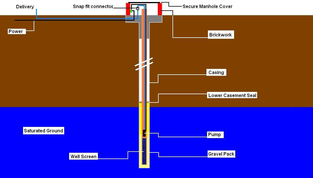 bore holes Boreholes provide information about the composition of the ground they also serve a particular purpose: for example, for the production of natural gas or as.